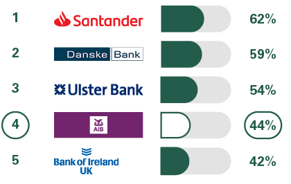 1 Santander 65%, 2 Danske Bank 61%, 3 Ulster Bank 51%, 4= Bank of Ireland UK 46%, 4= First Trust Bank 46%