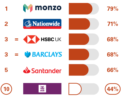1 Nationwide 75%, 2 Barclays 67%, 3= Halifax 66%, 3= HSBC UK 66%, 5 Santander 65%, 8 First Trust Bank 51%