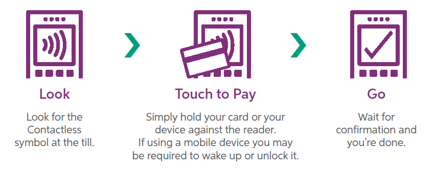 Contactless payments first trust bank heres how it works reheart Images
